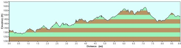 Desert Classic elevation profile-East to West