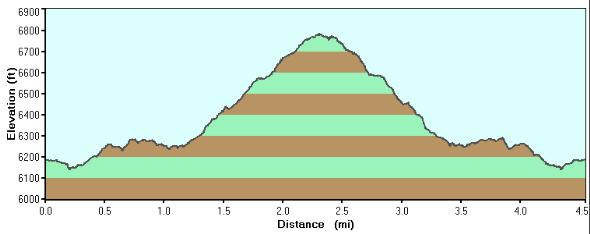 Highline See to Drew elevation profile