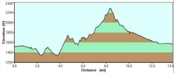 Hawes Climb Loop